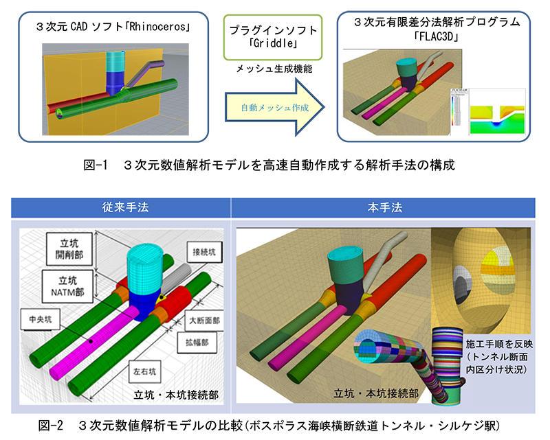 地下構造物の3次元数値解析モデ...