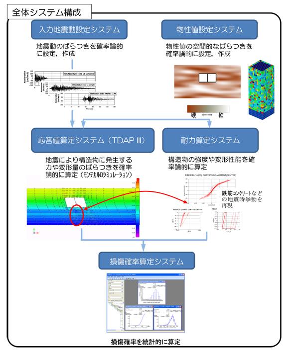 信頼性設計法に基づく耐震設計シ...